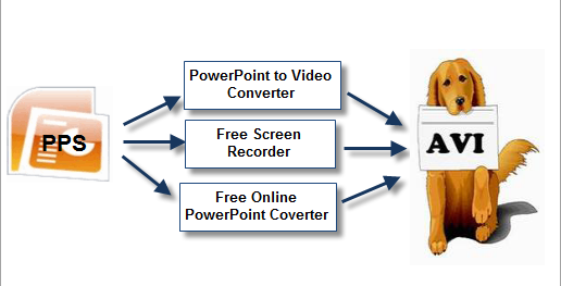 3 Ways to Convert PPS to AVI